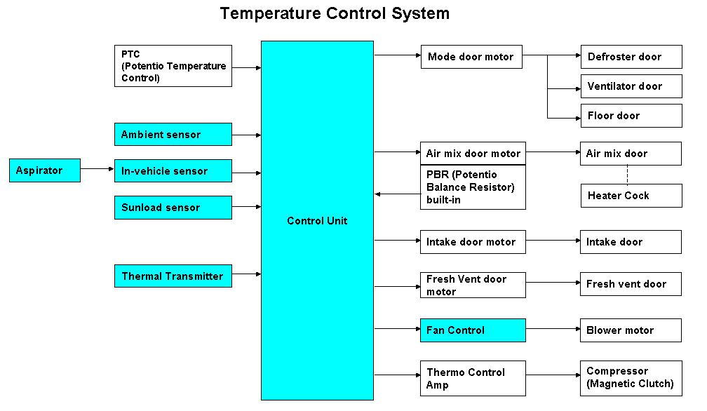 bg howto manual to automatic digital climate control conversion 95 Nissan Maxima Engine Diagram at webbmarketing.co
